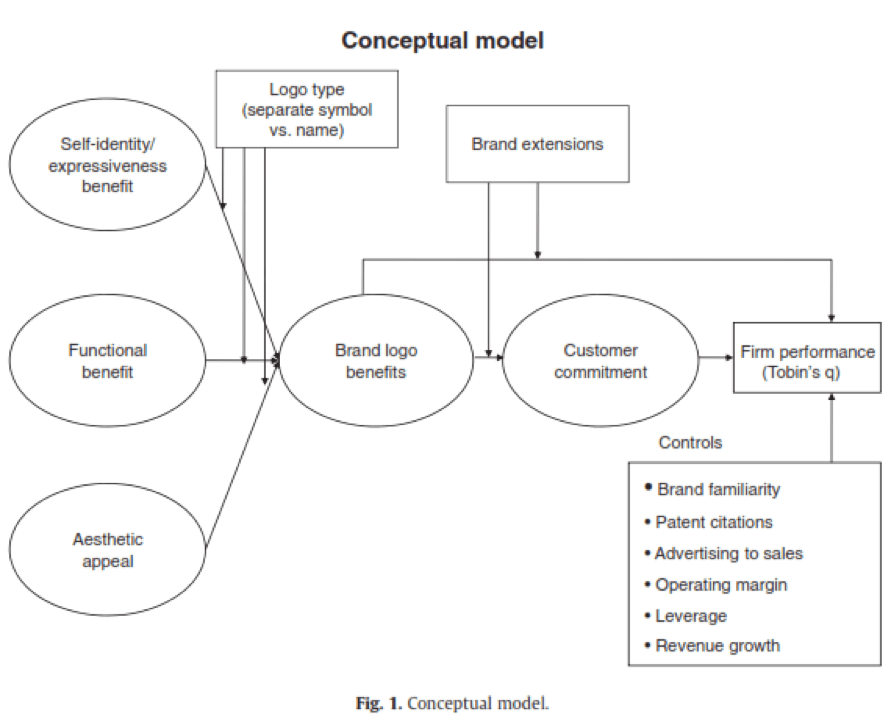 Picture1 - نقش آرم های تجاری (لوگو برند) در عملکرد شرکت (قسمت اول)