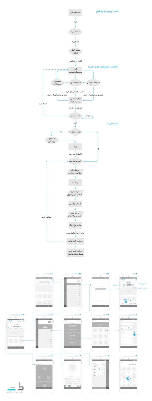 08 - طراحی وبسایت و اپلیکیشن موبایل هایپرمارکت های زنجیره ای S&H