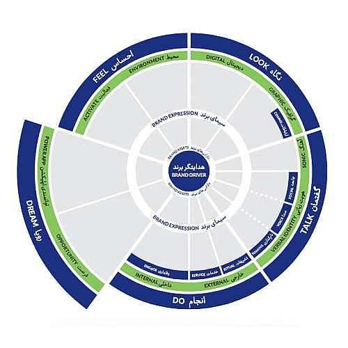 Brand Driver 500x500 - شرکت طراحی برند در برابر کارفرمایان خود چه وظایفی دارد