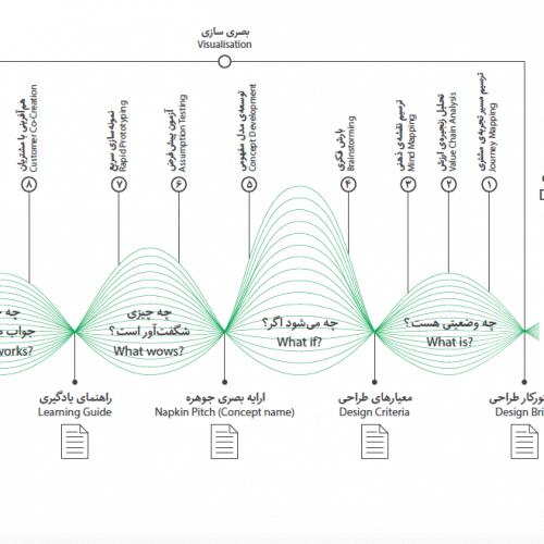 Design Thinking Model 500x500 - تفکر طراحی و سازمان مشتری محور