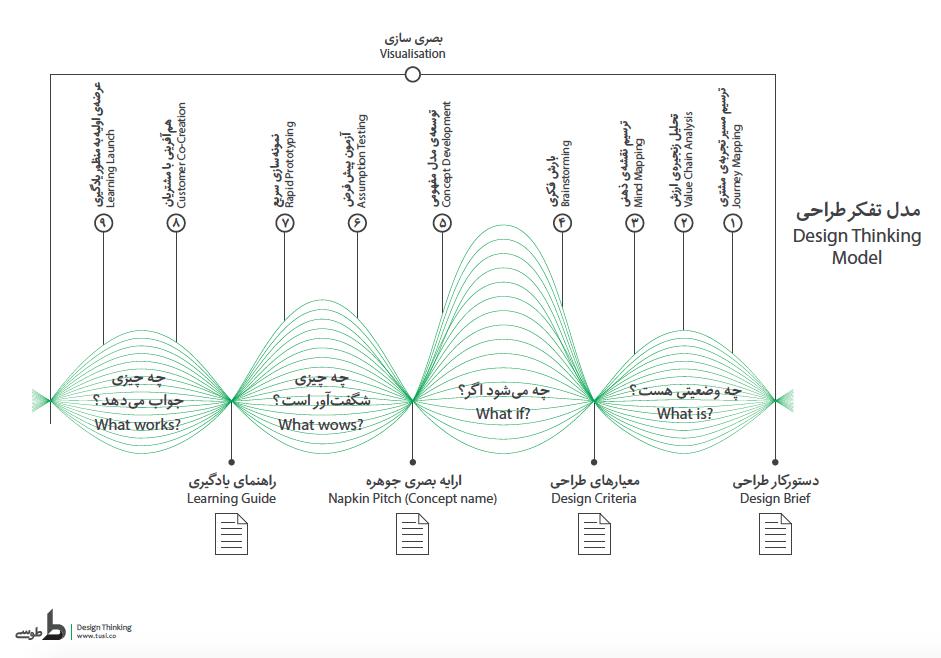 Design Thinking Model - تفکر طراحی و سازمان مشتری محور