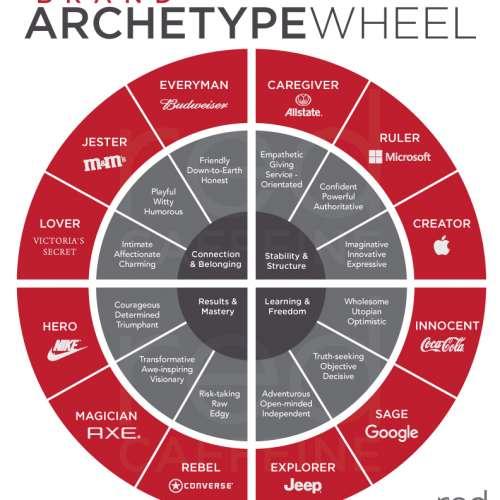 brand archetype wheel 500x500 - آرکتایپ ( Archetype ) در برندسازی