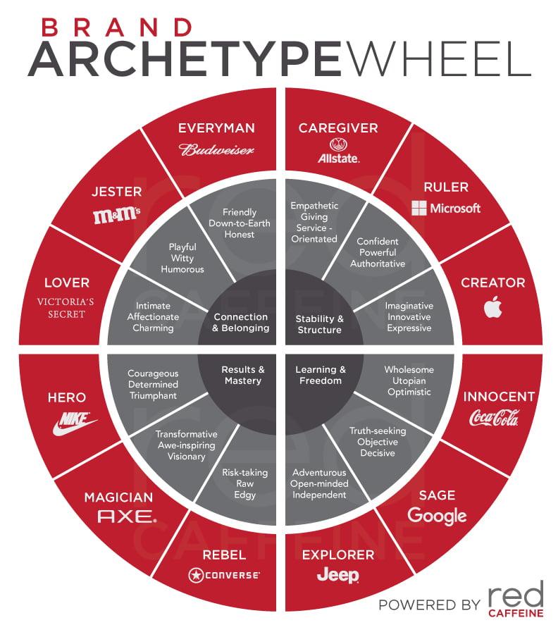 brand archetype wheel - آرکتایپ ( Archetype ) در برندسازی