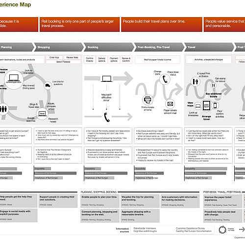 raileuropemap 500x500 - پنج راه شخصی سازی سفر مشتری برای بهبود ارتباط