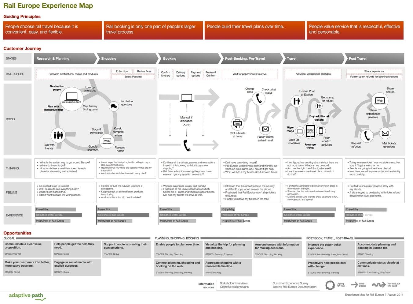 raileuropemap - پنج راه شخصی سازی سفر مشتری برای بهبود ارتباط